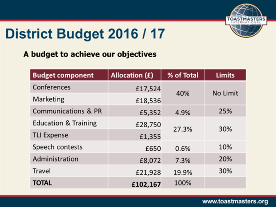 district-budget-2016-17